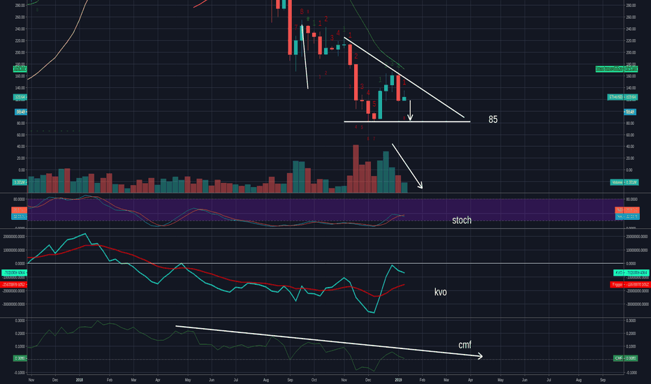 ETHUSD: Looks to me  like ETHS heading to 85.