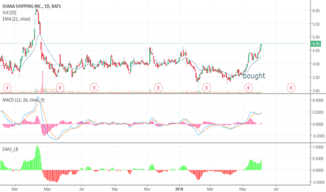 DSX: DSX breakout driven by earnings and the baltic dry index