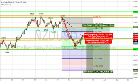 NZDUSD: NZDUSD projection