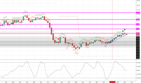 USOIL: Sell monthly WTI.