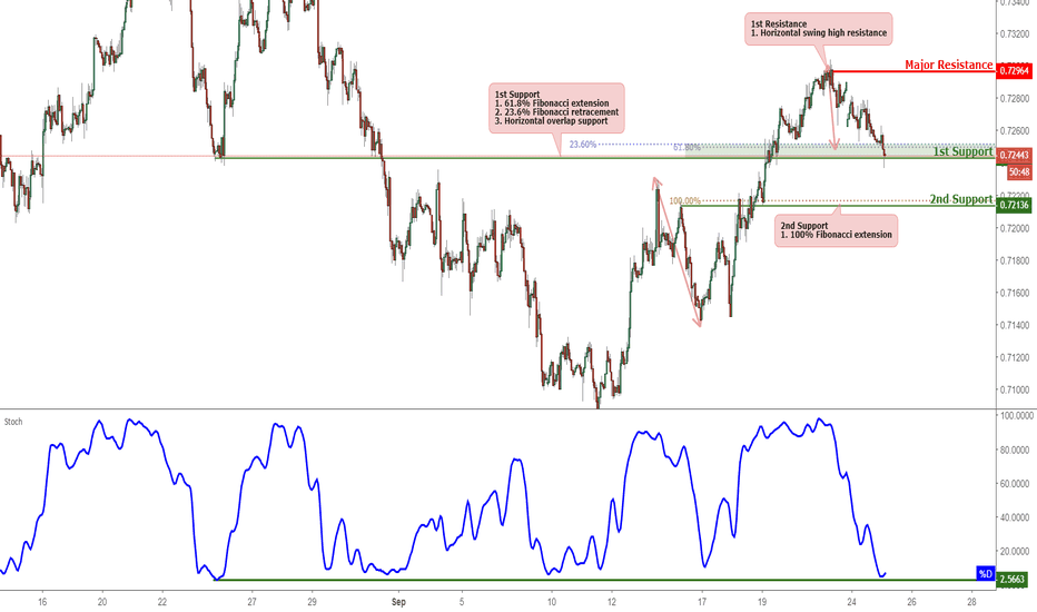 AUDUSD: AUDUSD Approaching Support, Potential For A Bounce