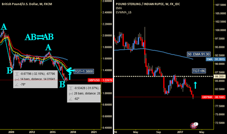GBPINR: GBP INR BUY SET UP