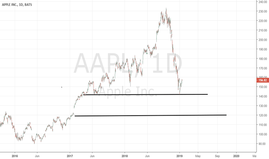 AAPL: AAPL at support chin