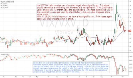 VIX/VXV: SPX and VIX