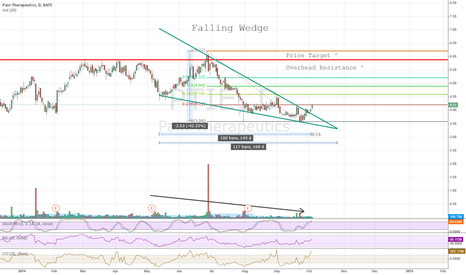 PTIE: Update - Falling Wedge Formation