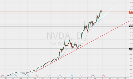 NVDA: NVIDIA Longs still killing it!