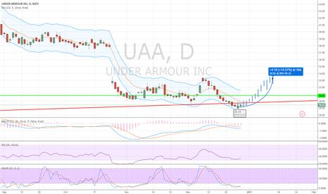 UAA: UUA (GET IN NOW FOR A NICE 15% RETURN IN 3 WEEKS)