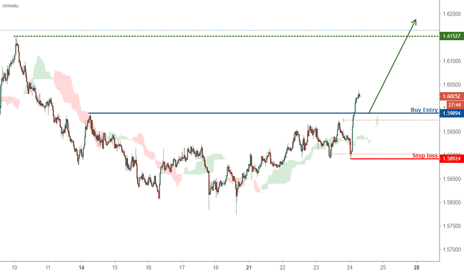 EURAUD: Possible trend shift in EURAUD – going long