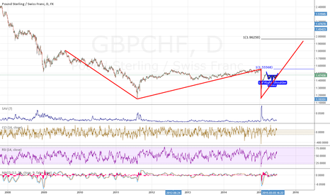 GBPCHF: GBPCHF: an opinion to LONG