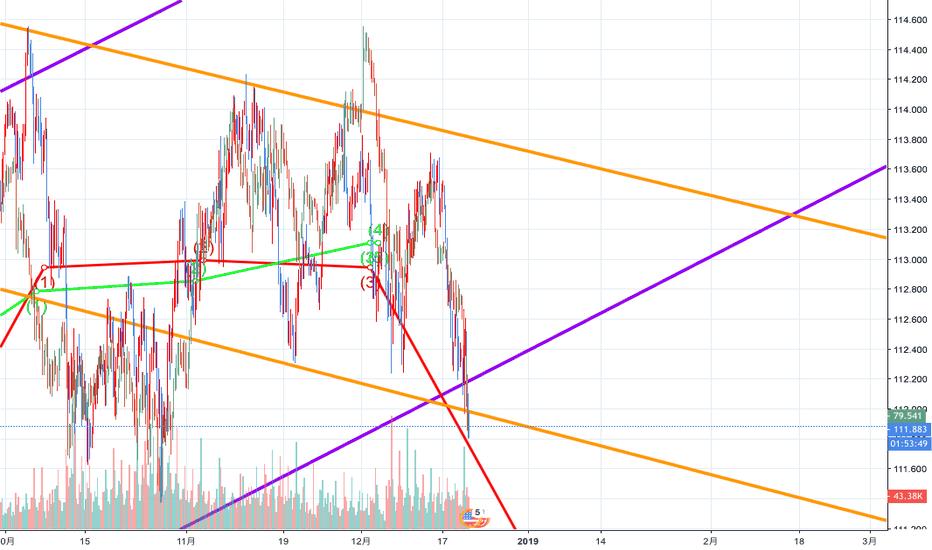 USDJPY: 昨年と同じような動きで推移。さらに円高へ。
