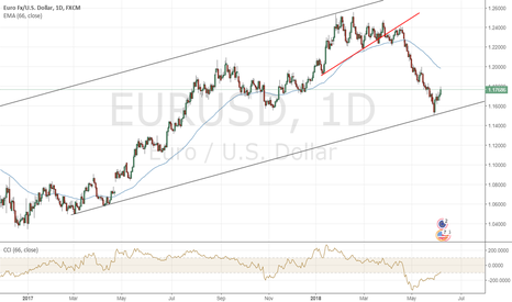 EURUSD: EUR/USD in Clear Bullish Channel
