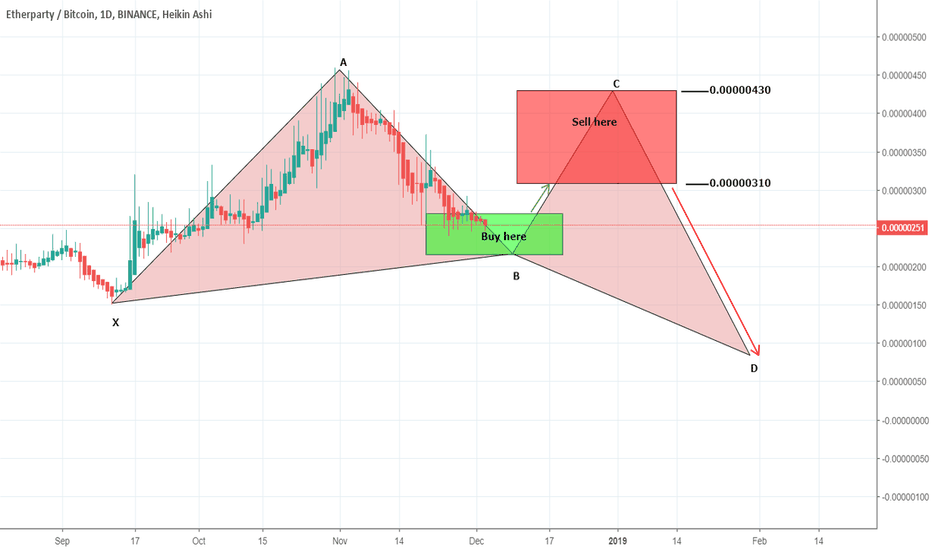 FUELBTC: FUELBTC is again ready for breakout in gartley