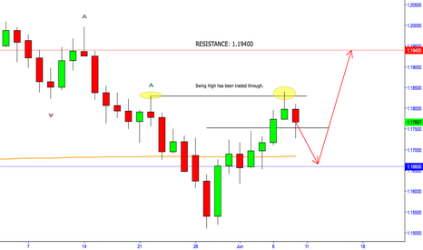 EURUSD: Euro reverting to Bullish conditions?