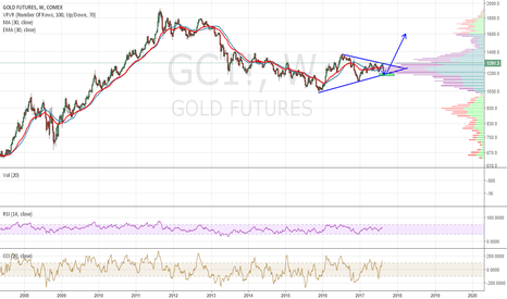 GC1!: gold foolish prediction  but ew tinking