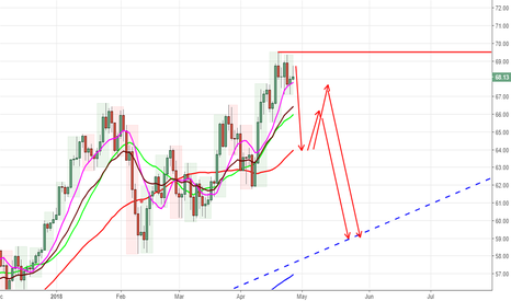 USOIL: NOW TIME TO RETRACEMENT OR SHORT