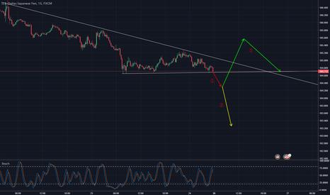 USDJPY: ドル円、来週月曜日の予測