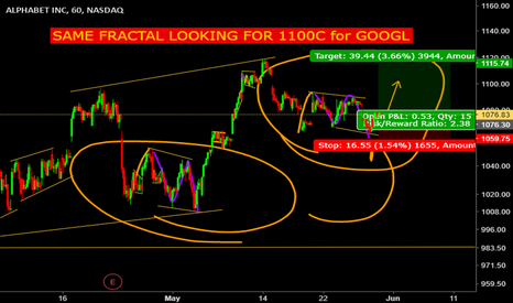 GOOGL: GOOGL long