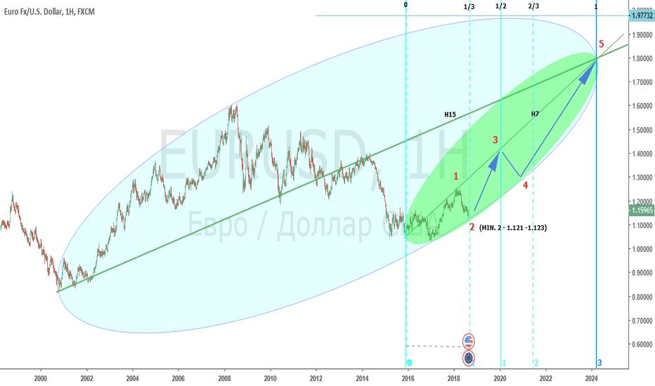 EURUSD: Долгосрочный прогноз по EUR/USD Weelky