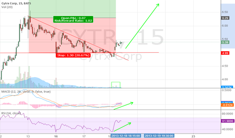 CYTR: Bullish descending triangle