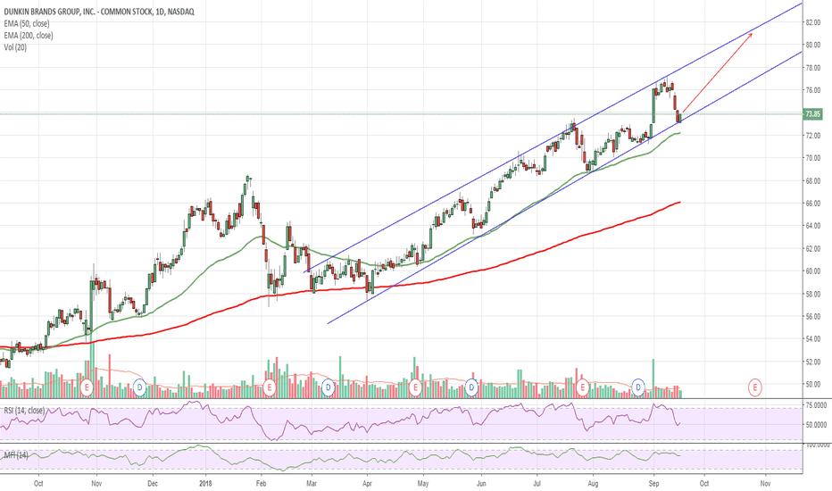 DNKN: $DNKN Long-term Bullish Channel