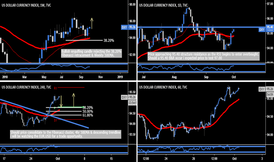 DXY: DXY - EUR.USD Confirmation