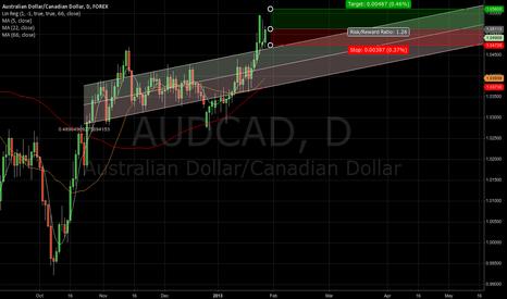 AUDCAD: AUDCAD - target 1.0560