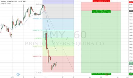 BMY: US Stock BRISTOL M., H1, Short