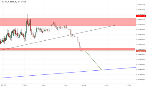 CIPLA: CIPLA GOING TO BREAK THE MAJOR ZONE!