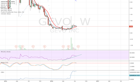 GEVO: Might fall off the cliff