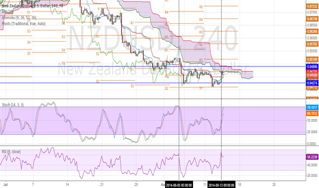 NZDUSD: NZDUSD Is On The Way Of Strong Down Trend