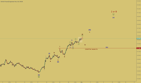 "GBPJPY: The wave ""iii"" continued"