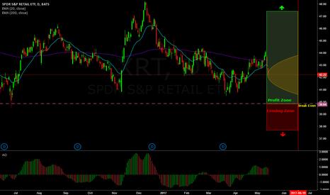 XRT: 81% probability trade on XRT (Put Ratio spread)