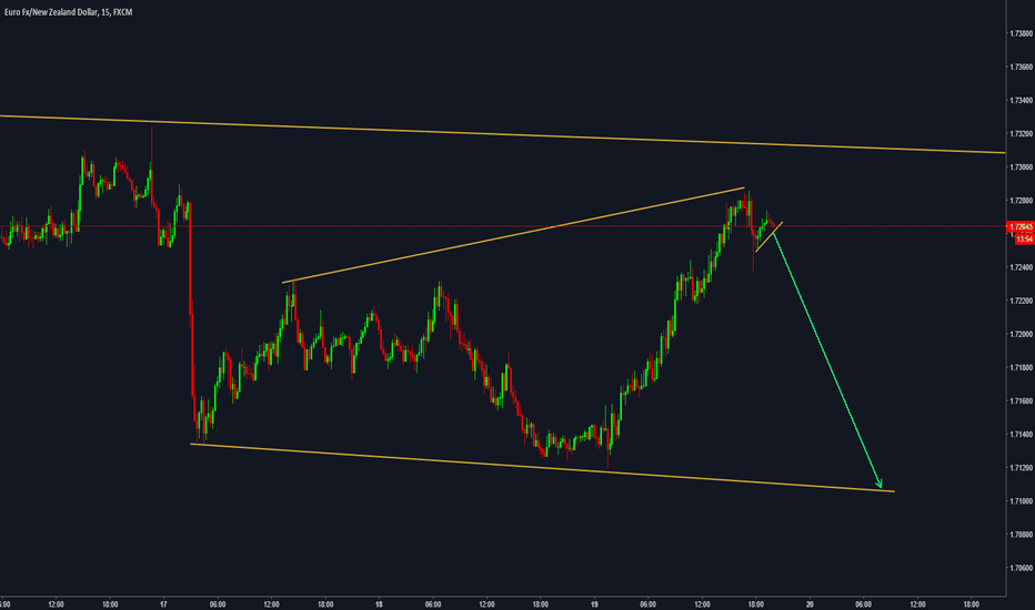 EURNZD: Possible trade is coming out...