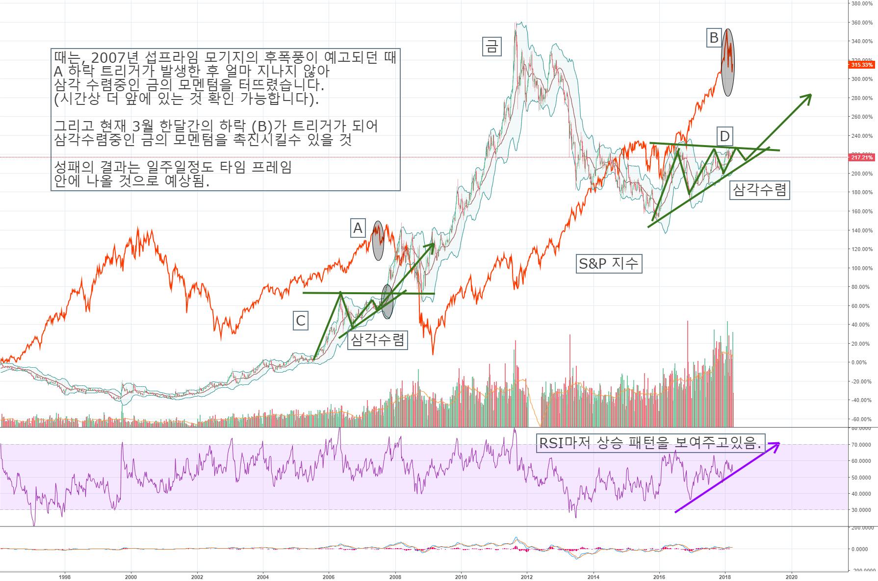 [Tj] 암호화폐 시장 전망과 미증시에 따른 금 매매 전략