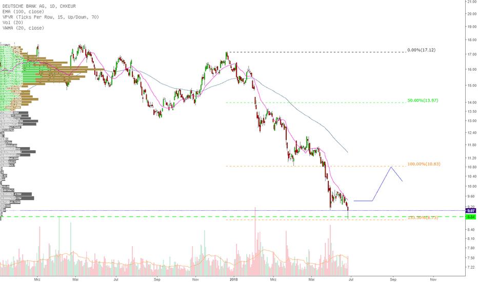 DBK: Deutsche Bank wieder auf ATL -ein Kauf?