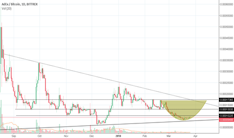 ADXBTC: ADX is getting ready for rally, check it out