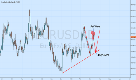 EURUSD: Short Then Long