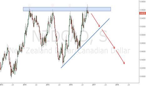 NZDCAD: NZDCAD | Oportunidad de venta debido a importante Resistencia