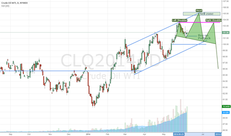 CLQ2014: Crude Oil Possible H&S top forming