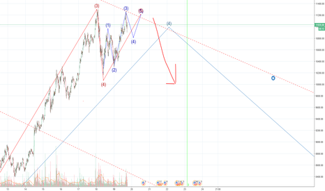 BTCUSD: BTC IS Going Down ENDING DIAGONAL!! STRONG TRENDLINE RESISTANCE