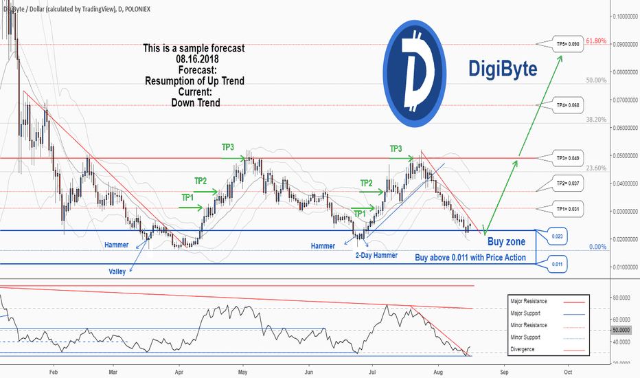 DGBUSD: There is a great opportunity to buy in DGBUSD