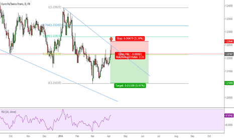 EURCHF: EUR/CHF is a nice sell