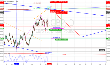 EURGBP: EURGBP – POTENTIALLY CLEAREST SHORT
