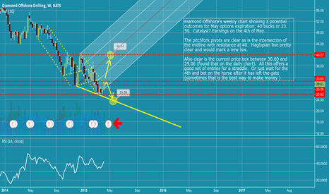 """DO: Oil traders - Diamond Offshore weekly says """"straddle me!"""""""