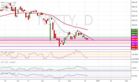 NIFTY: Descending Triangle on Nifty - SHORT