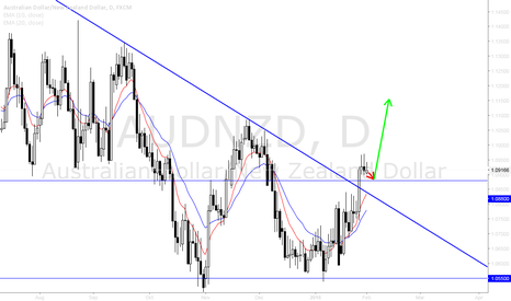 AUDNZD: AUDNZD may be supported by 1.0880 to complete Inverse H&S