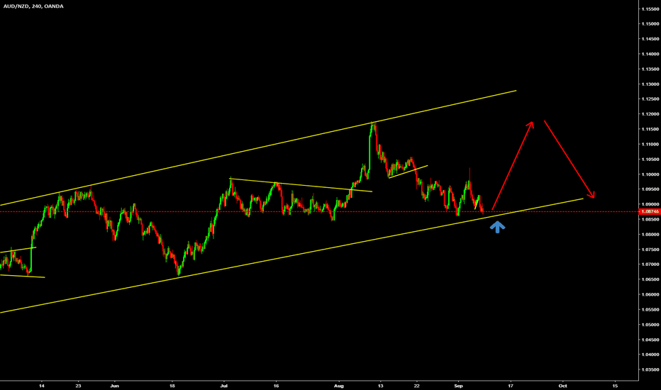 AUDNZD: look for a buy