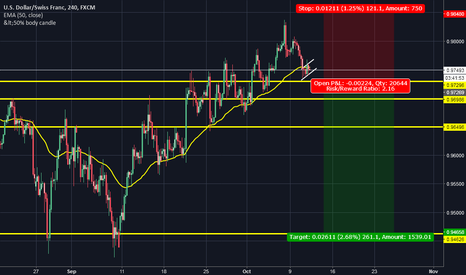 USDCHF: USD/CHF POSSIBLE SHORT TARGETS