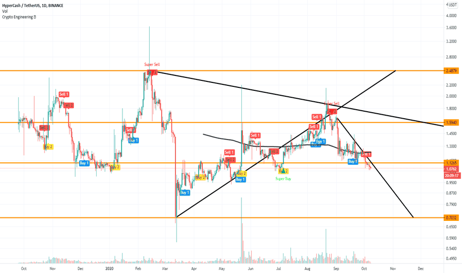 hc btc tradingview