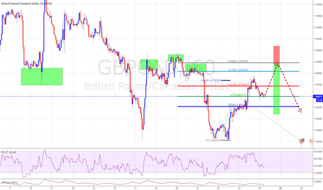 GBPCAD: Looking to Short at 1.88500 just below the evenhanded Number